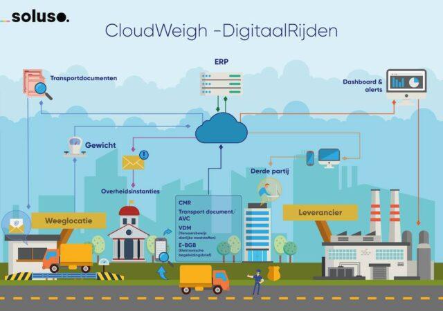 CloudWeigh-DigitaalRijden-NL